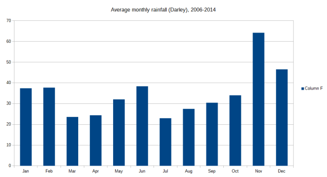 Monthly average 06-14
